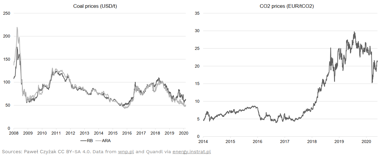 Coal and CO2 prices