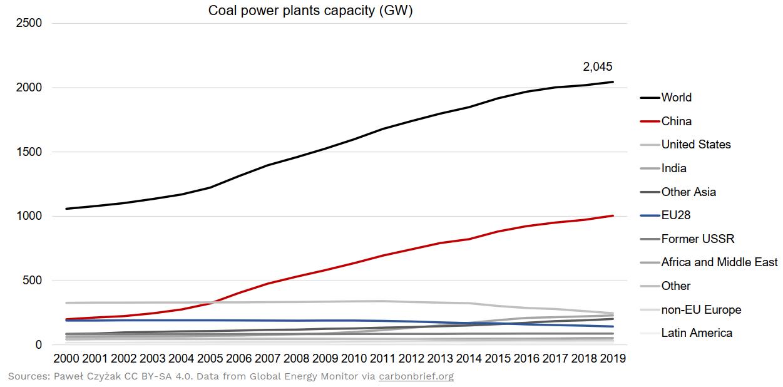 Coal Power Plant Capacity