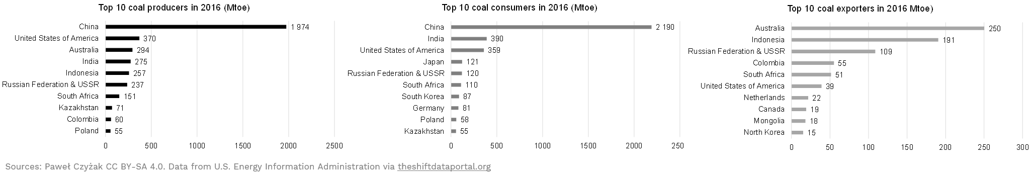 Coal producers and consumers