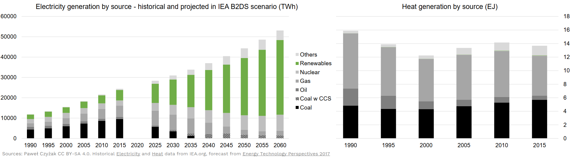 Electricity and Heat Generation by source