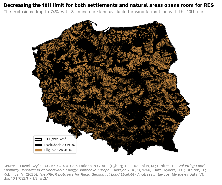 Decreasing the 10H limit for both settlements and natural areas opens room for RES