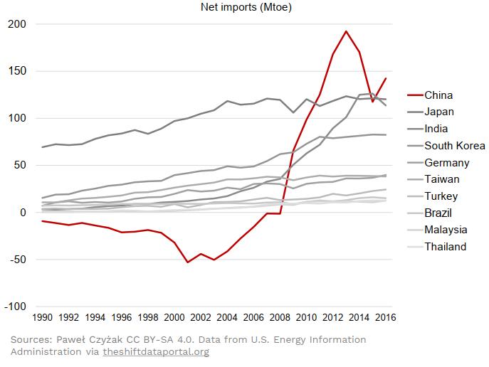 Coal net imports
