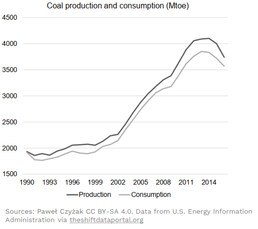 Coal production and consumption