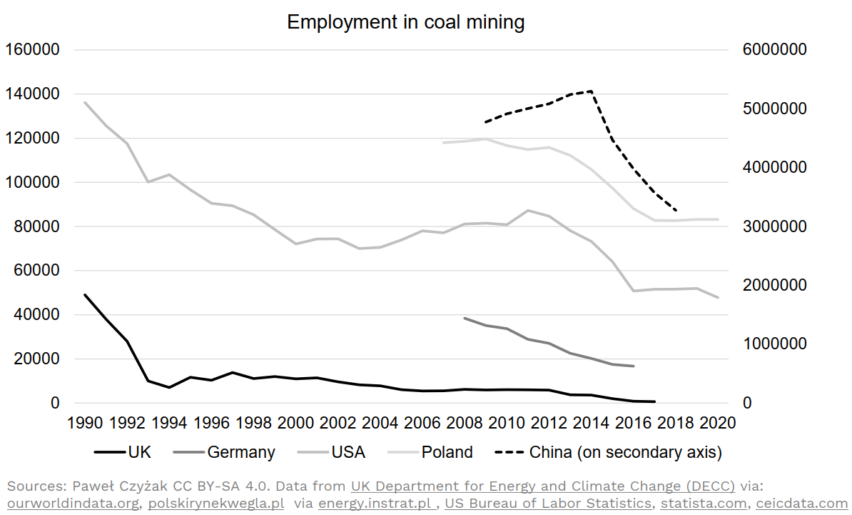 Employment in coal mining