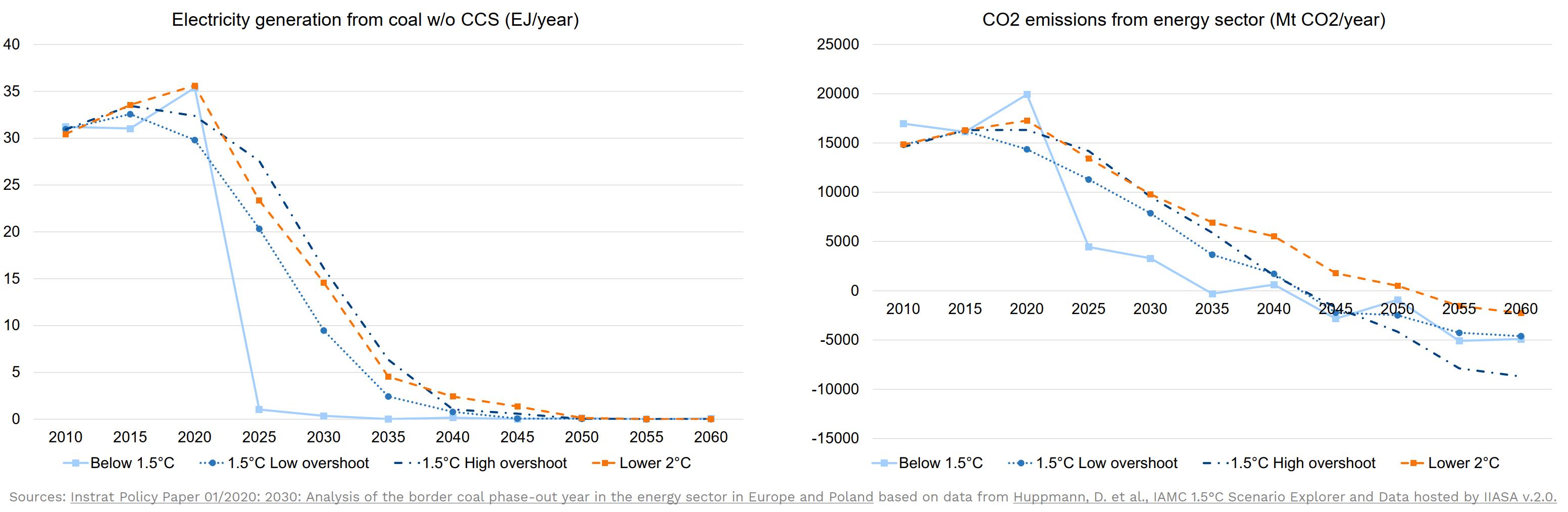 IPCC coal phaseout pathways