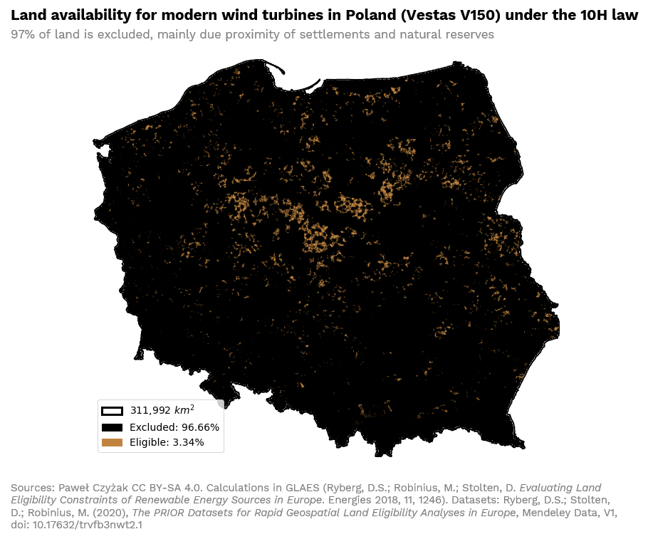 Land availability for modern wind turbines in Poland (Vestas V150) under the 10H law