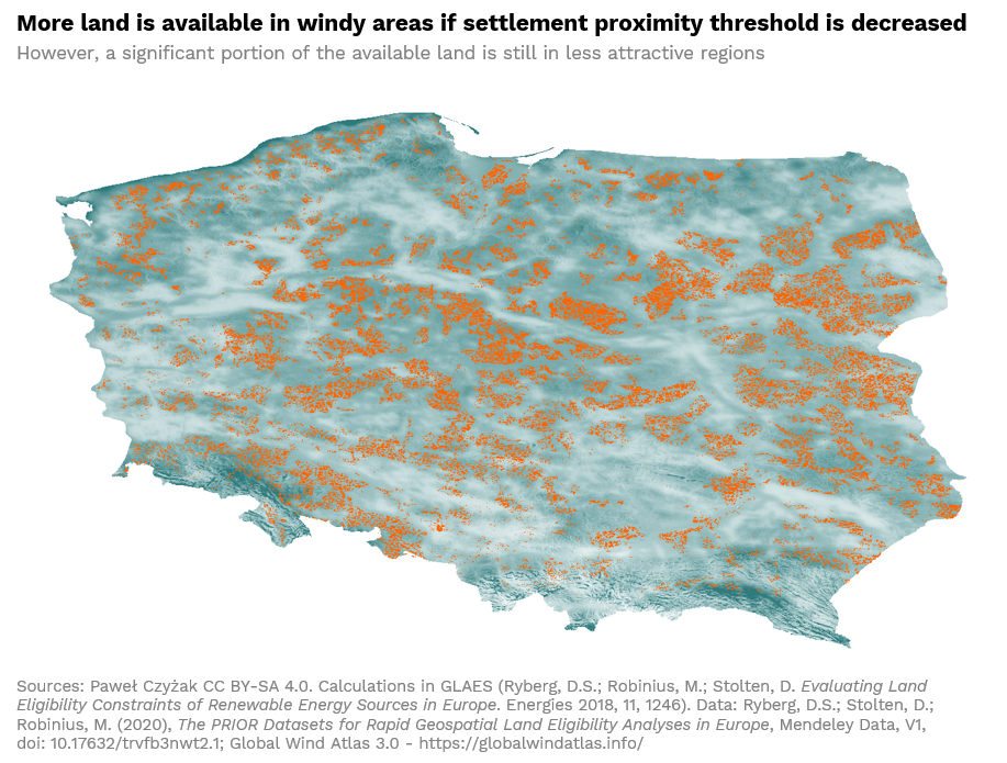 More land is available in windy areas if settlement proximity threshold is decreased