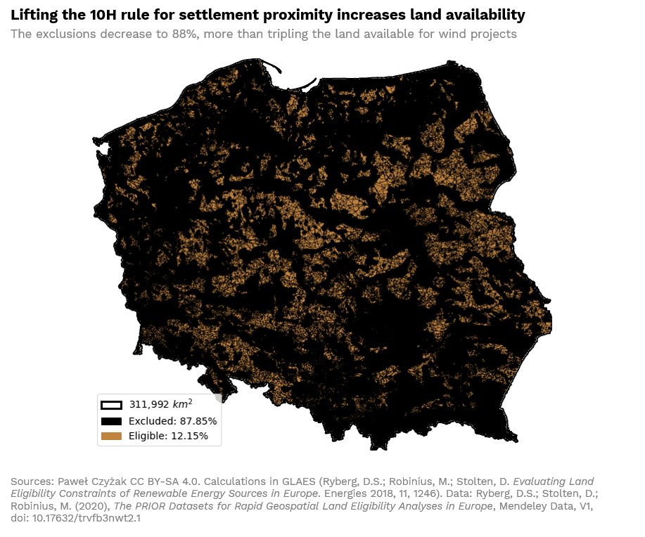 Lifting the 10H rule for settlement proximity increases land availability