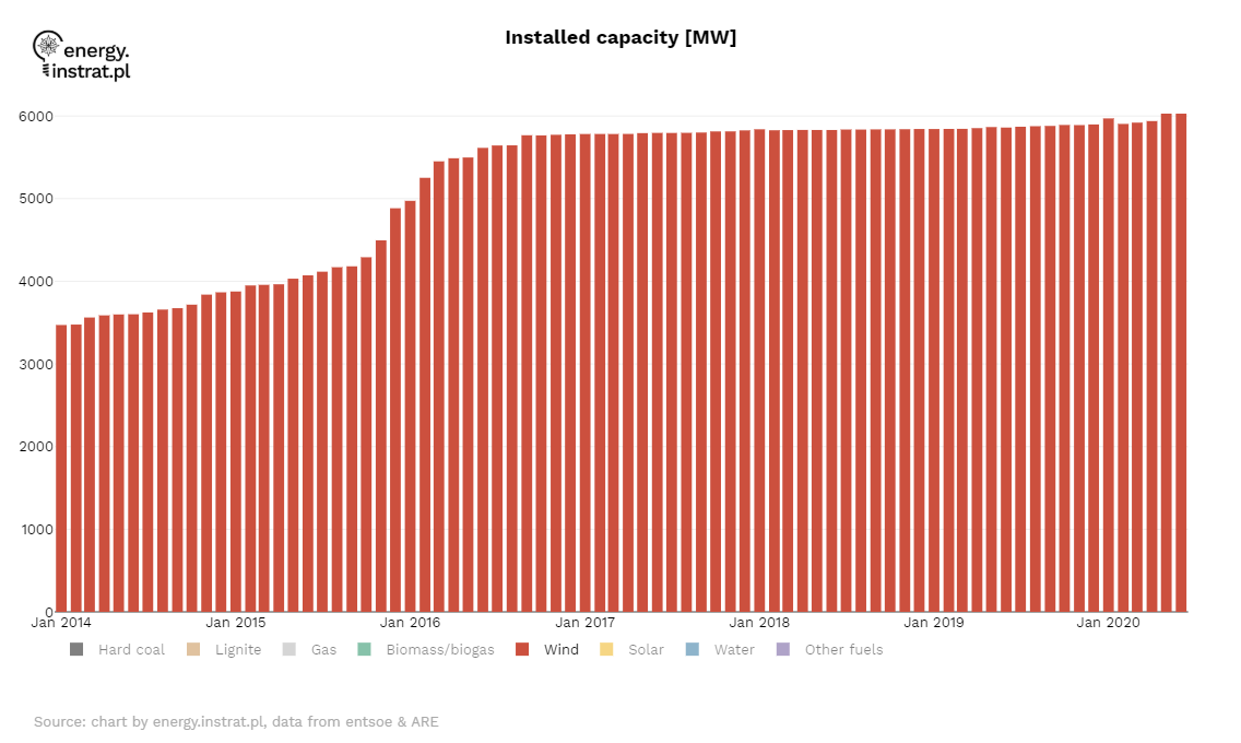 Onshore wind installed capacity
